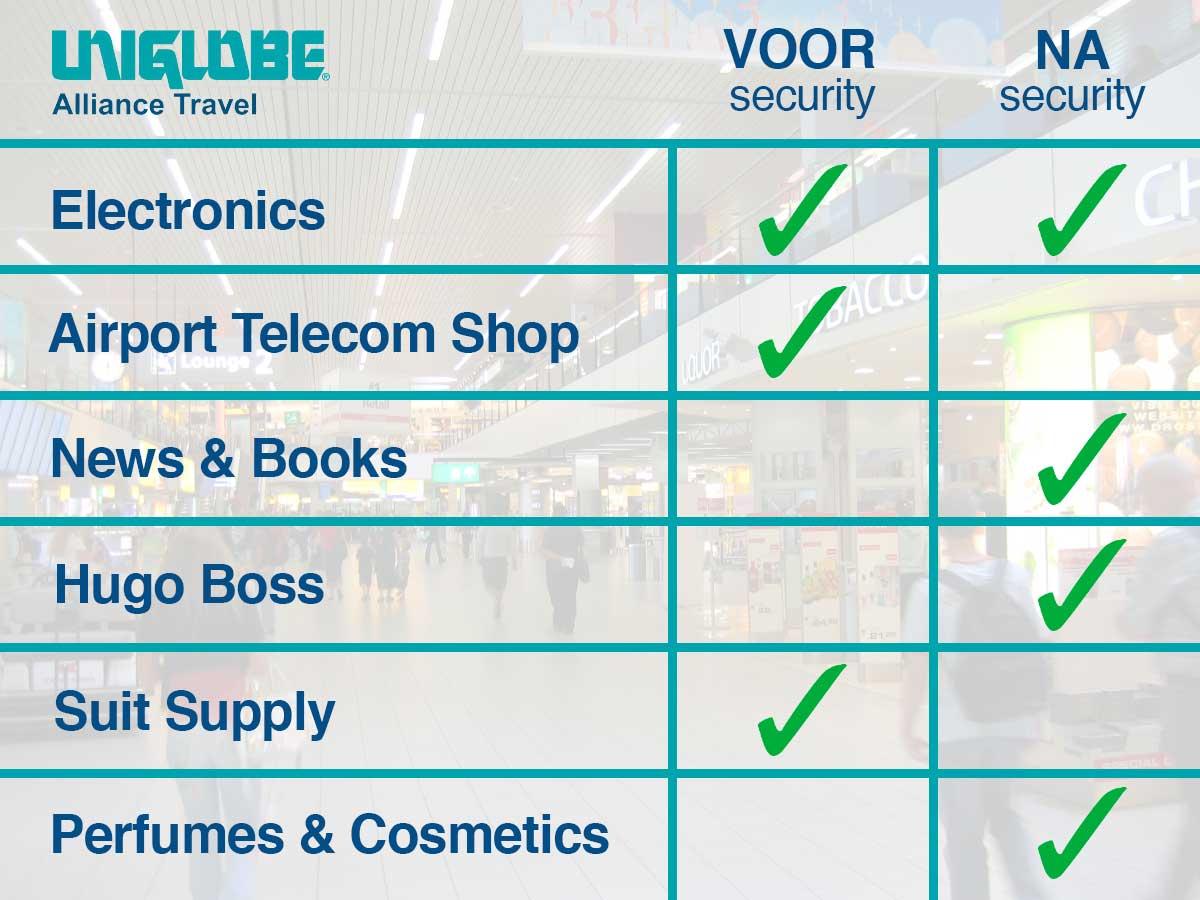 Shoppen op Schiphol voor de mannelijke zakenreiziger